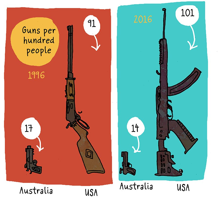 Australia-enacted-gun-control-1996-mass-shooting-45-d59